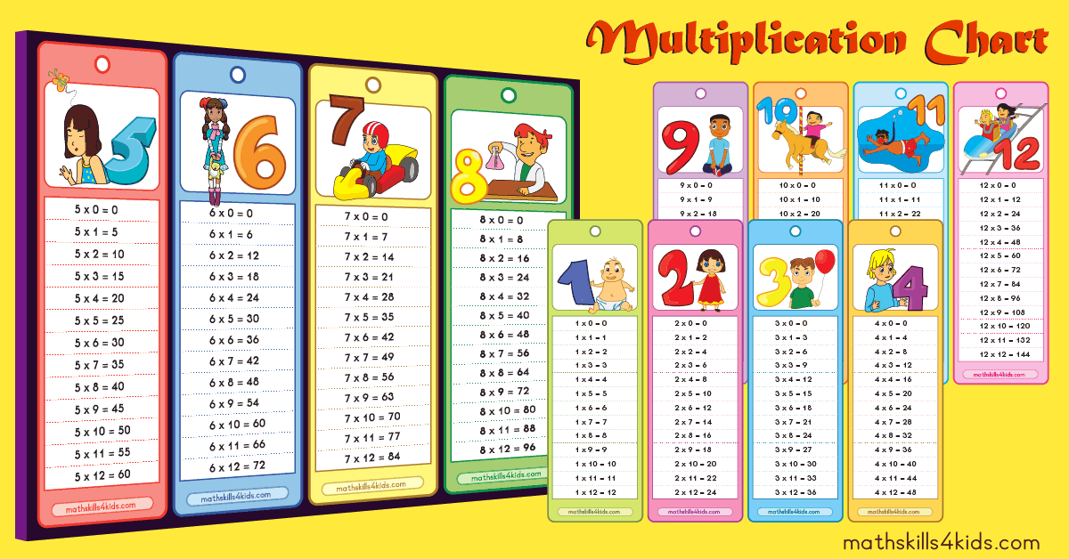 image relating to Times Table Charts Printable identify Multiplication Tables PDF Situations Desk Chart Printable